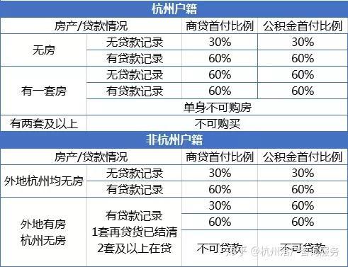 在杭州的限贷政策是什么?