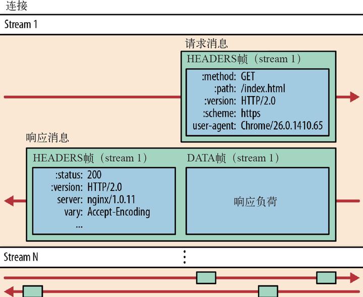 okhttp和http 2 0相遇引发的