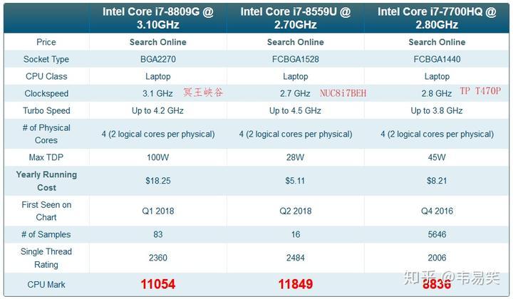 Intel NUC8i7BEH 评测- 知乎