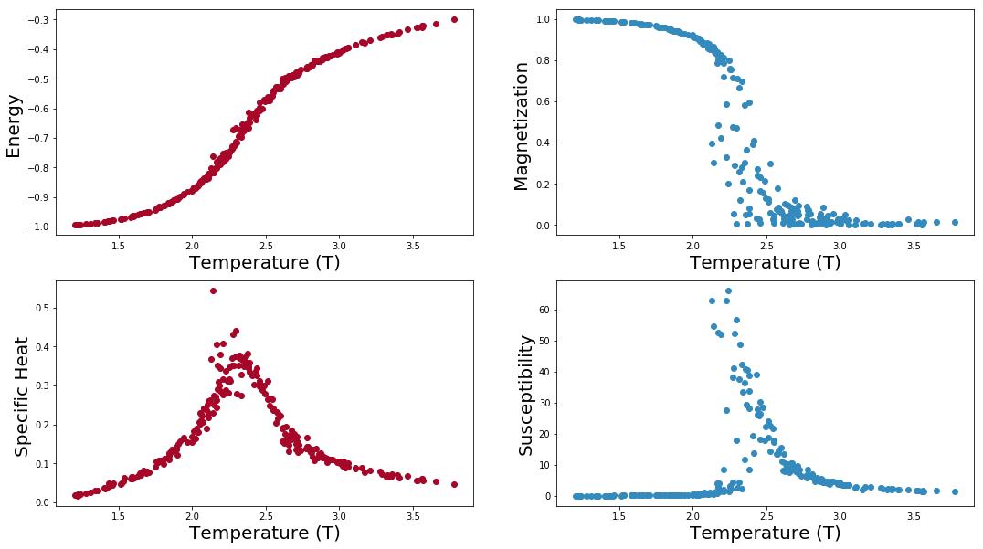2维伊辛模型 数值模拟