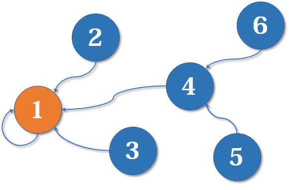 算法学习笔记(1) : 并查集