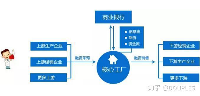供应链金融业务模式_发展供应链金融对核心企业有什么好处? - 知乎