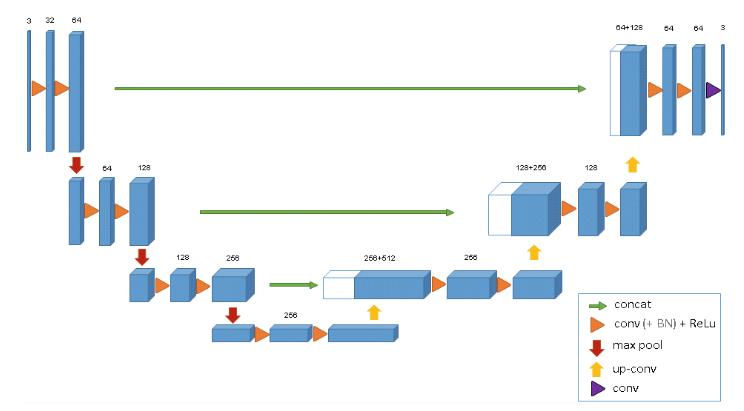 图像分割的U-Net系列方法