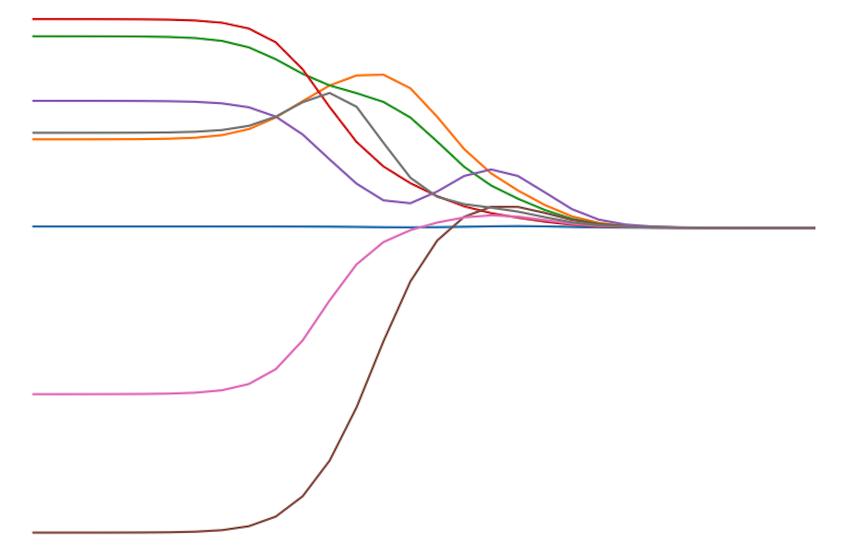 机器学习算法实践-岭回归和LASSO
