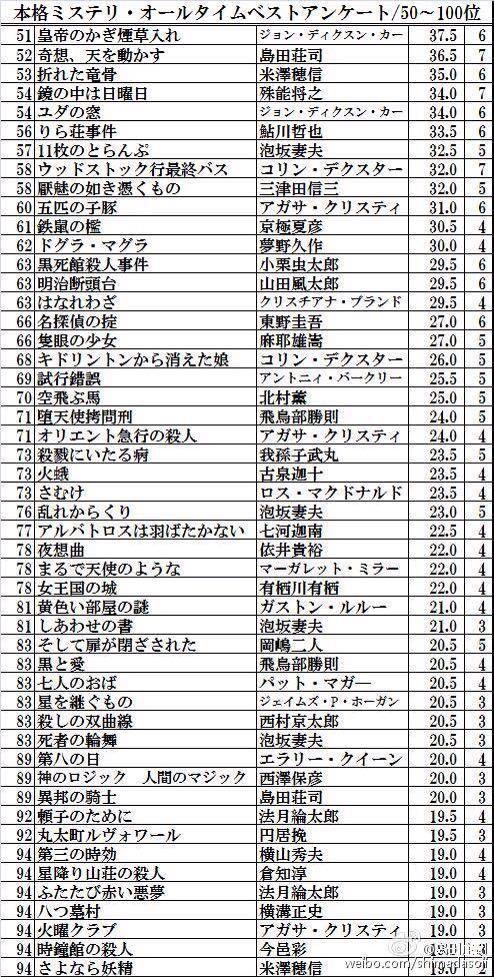 日本推理小说排行榜_日本推理小说有百部最佳排行吗? - 知乎