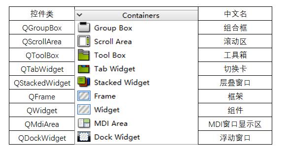 PyQT5控件:容器(Containers Widgets) - 知乎