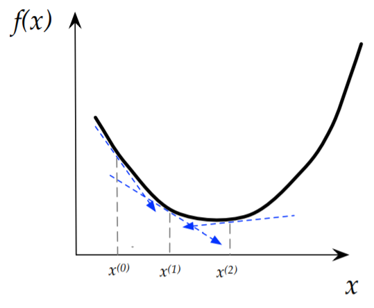 梯度下降在强凸/凸/非凸下的收敛速率证明