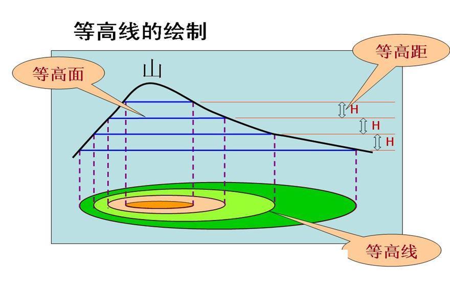 为什么梯度的方向与等高线切线方向垂直?