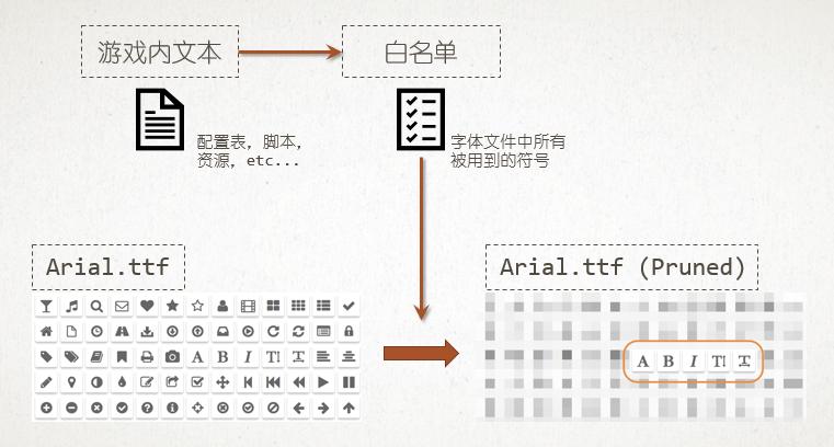 FontPruner 字体精简工具