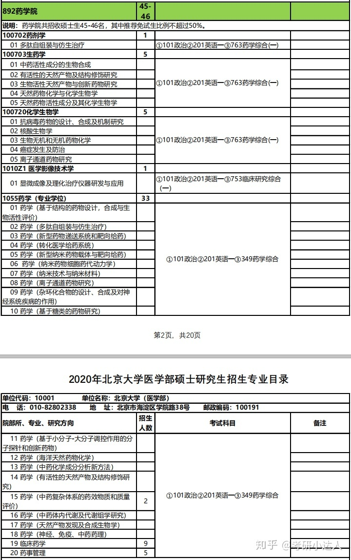 药剂学科目_2020-2021年北京大学医学部药学院考研考试科目、参考书目、复试 ...