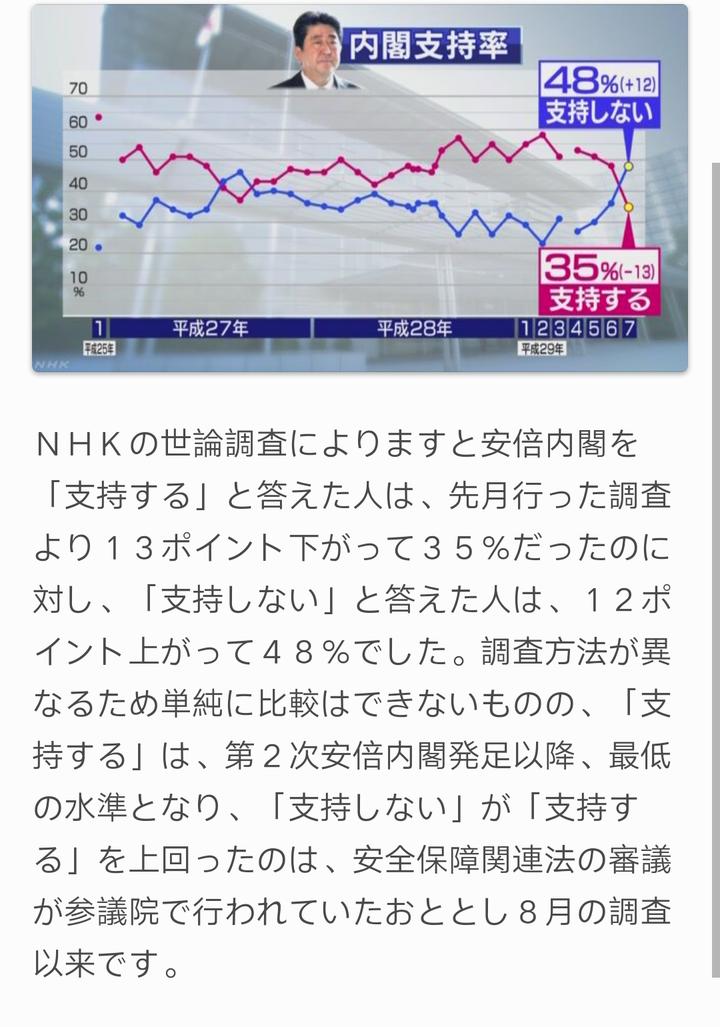 Nhk 安倍 支持 率 安倍内閣発足 支持率65%