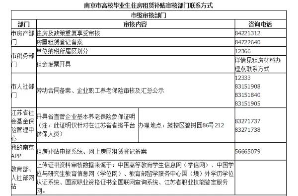 南京房产证办理_南京大学生租房补贴申领必看 - 知乎