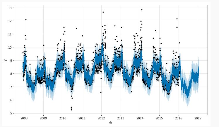 Facebook 时间序列预测算法 Prophet 的研究