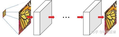 图2:Pre-upsampling Super-resolution