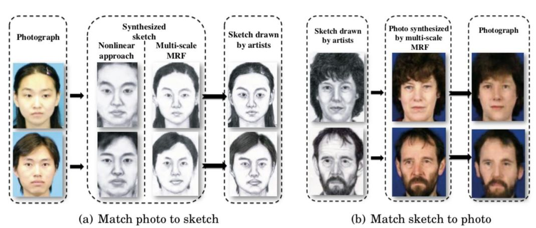 异质人脸识别研究综述