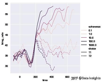 Seaborn中文教程(一):变量间的关系- 知乎