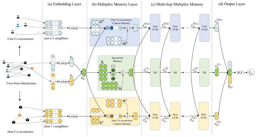 论文解读系列第二篇:SDM 2020基于多重记忆网络的推荐算法