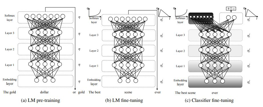 【NLP】语言模型和迁移学习