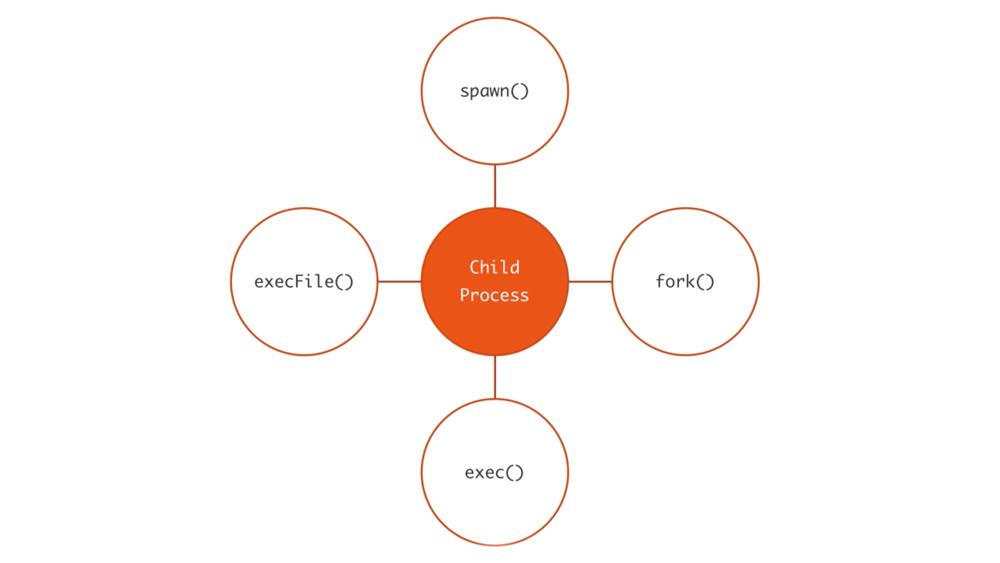 Node.js 子进程:你需要知道的一切