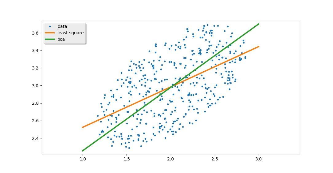 最小二乘拟合直线真的没问题么?