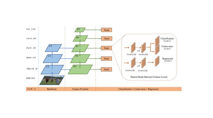 FCOS: 最新的one-stage逐像素目标检测算法