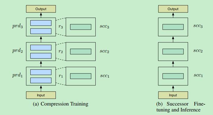 模型压缩实践系列之——bert-of-theseus,一个非常亲民的bert压缩方法