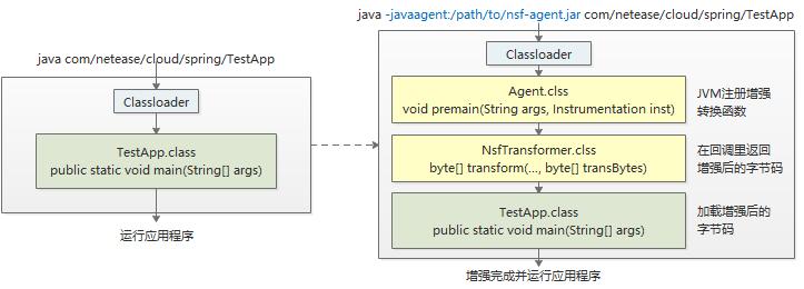 网易云轻舟微服务框架:服务治理无侵入的设计- 知乎
