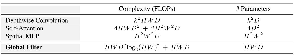 图1:几种不同模型基本操作的计算复杂度和参数量
