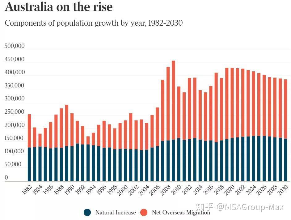 澳洲移民人口_全体注意,澳洲移民政策或有重要调整 没有移民的大土澳会怎样