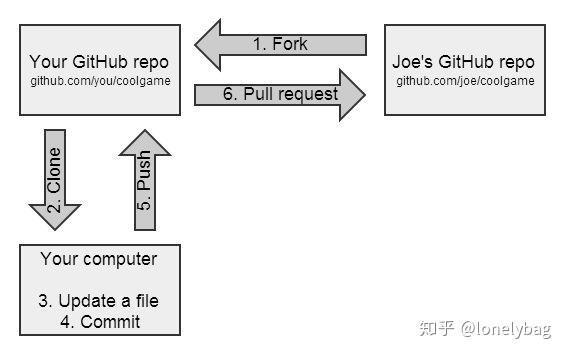 VSCode_Git_Github_ 基本操作(fork+pull request) - 知乎