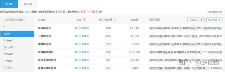 seo刷工具 6个绝佳工具,准确快速帮助卖家追踪关键词排名!-U9SEO
