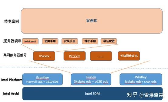 INTEL x86服务器体系架构(三) - 知乎