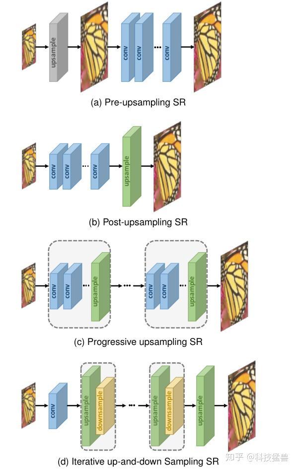 图1:超分框架