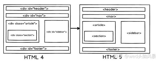 0个常见的HTML5
