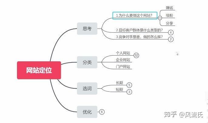 seo排名工具 火一星26服务放心 谭云财武汉SEO浅析网站SEO优化中的思维模式来排名-幽灵米