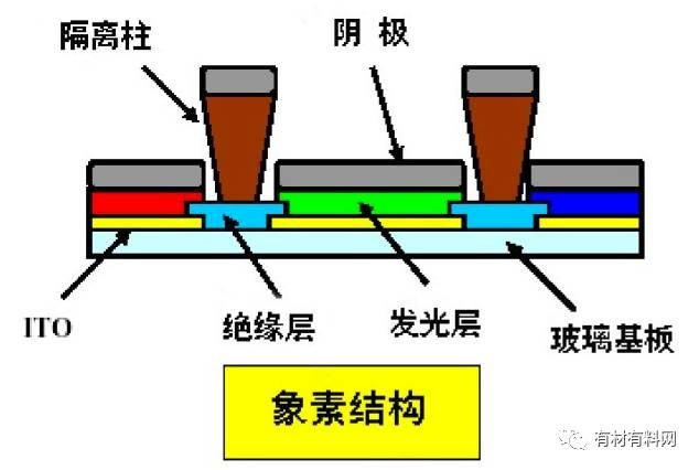 OLED屏制造关键环节——蒸镀技术
