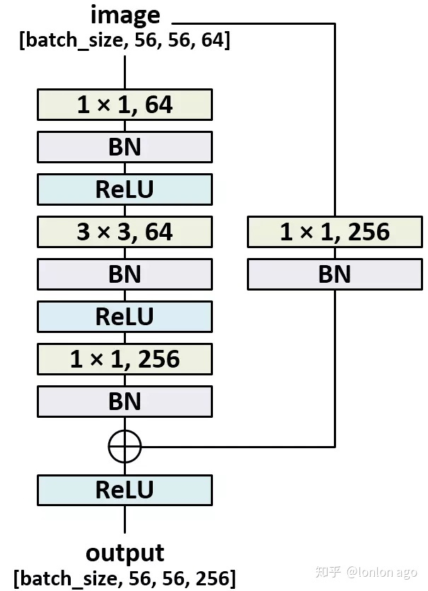 TensorFlow 实现Resnet V2 代码解读- 知乎