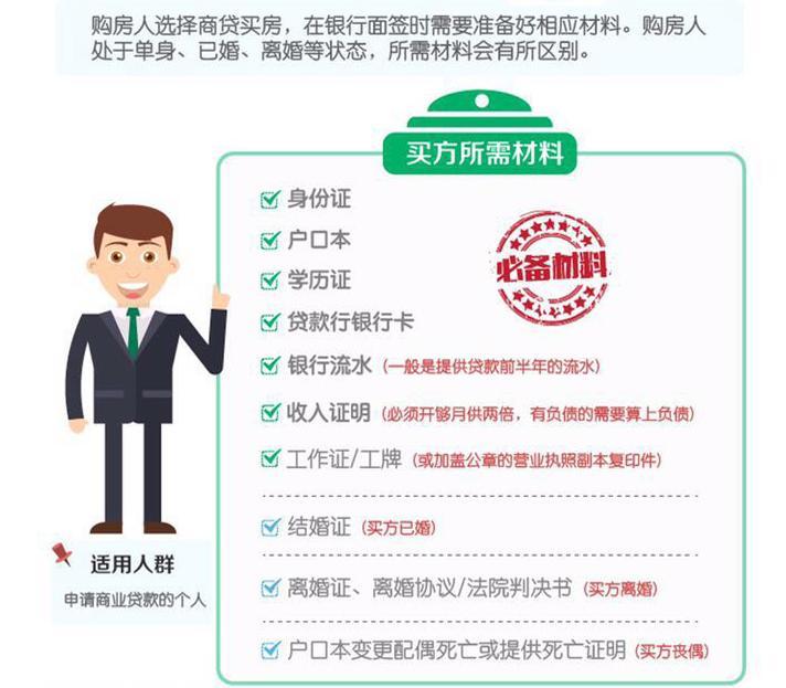 买房按揭所需资料_第一次贷款买房需要注意什么?流程费用之类的? - 知乎