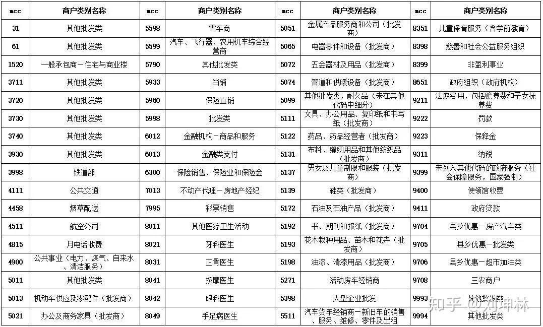 广发信用卡转账利息_8家银行最新公布MCC商户无积分列表 - 知乎