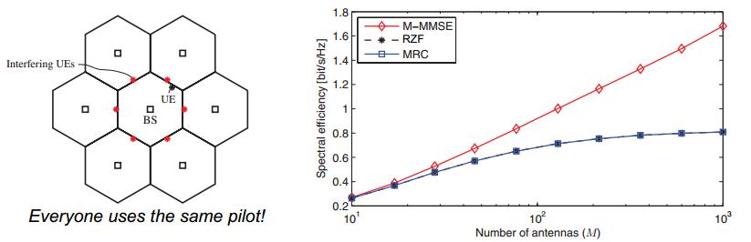 Massive MIMO for 5G - 知乎