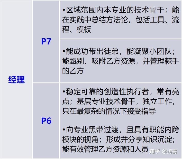 市场经理岗位职责_以龙湖为例,解析标杆房企的职位职级体系 - 知乎