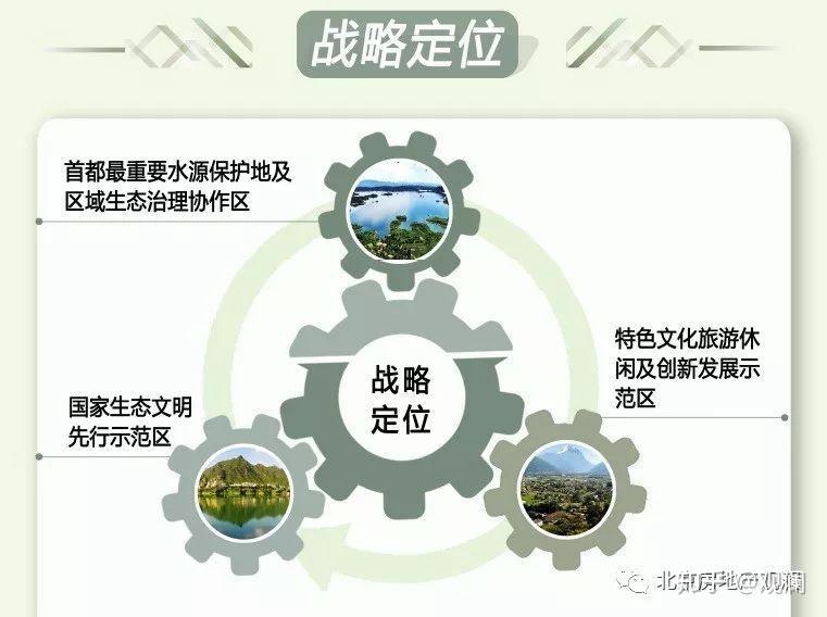 京津新城规划_一文速览北京各区分区规划 - 知乎