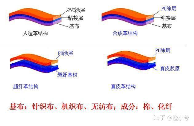 一文读懂PU,真皮,超纤皮,科技布,PVC的区别,买沙发再也不会被骗!