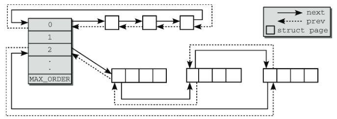 内存分配[三] - Linux中Buddy系统的实现