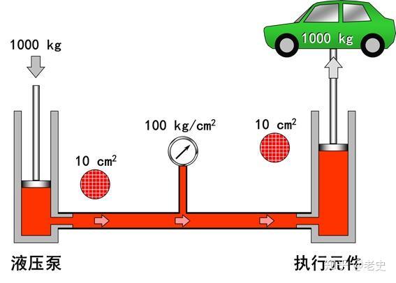 液压传动系统原理图_最全的液压传动基本知识图解 - 知乎