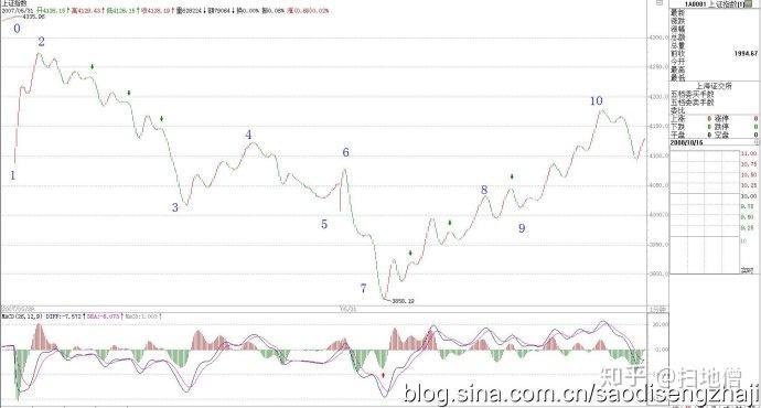 教你炒股票57:当下图解分析再示范