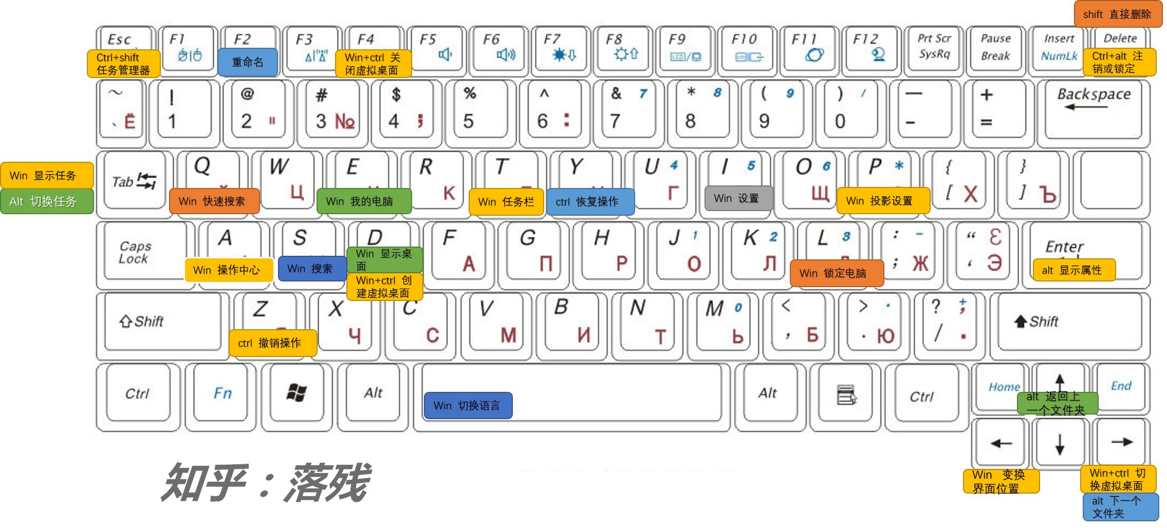 Windows 快捷键_win10常用快捷键总结