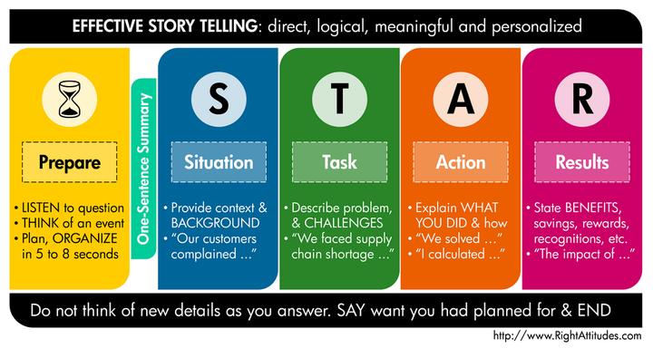 工作能力描述_STAR: Situation, Task, Action, Result - 知乎