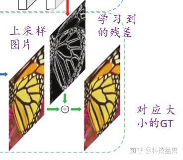 图11:图像重构分支的add操作