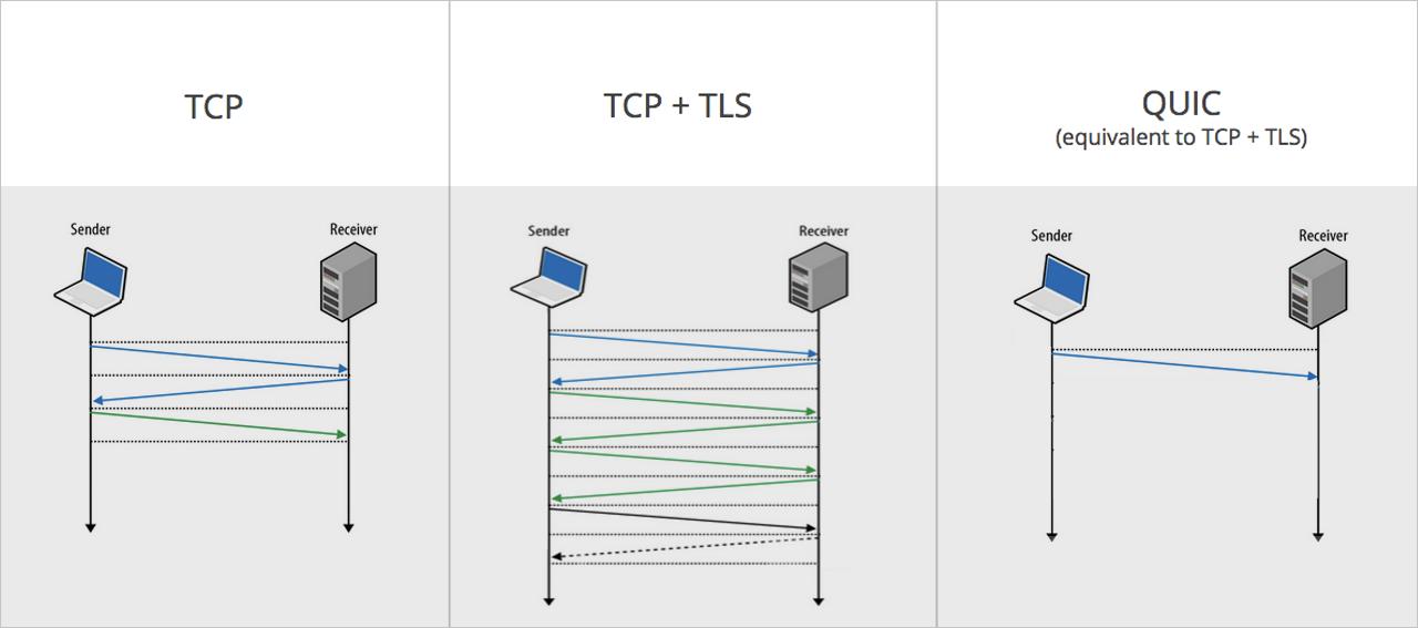 从 HTTP 0.9 到 QUIC